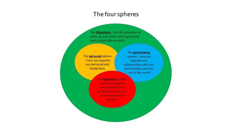 Ch 3 4 spheres